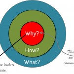 Golden-Circle-Simon-Sinek-How-those-who-inspire-communicate-150x150